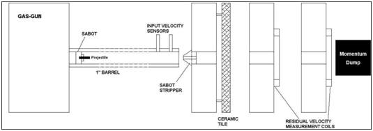 Schematic view of ballistic experimental setup
