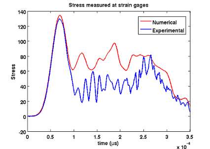 Pressure pulse at strain gages